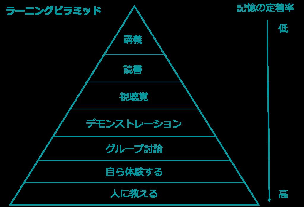 ラーニングピラミッド 図解