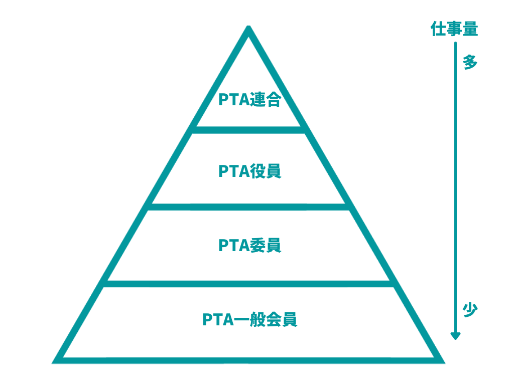 PTA 組織図